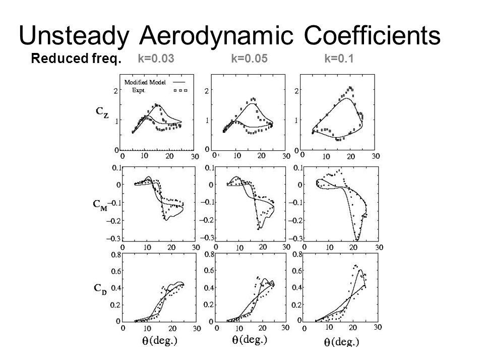 Unsteady Aerodynamic Coefficients k=0.03 k=0.05 k=0.1 Reduced freq.
