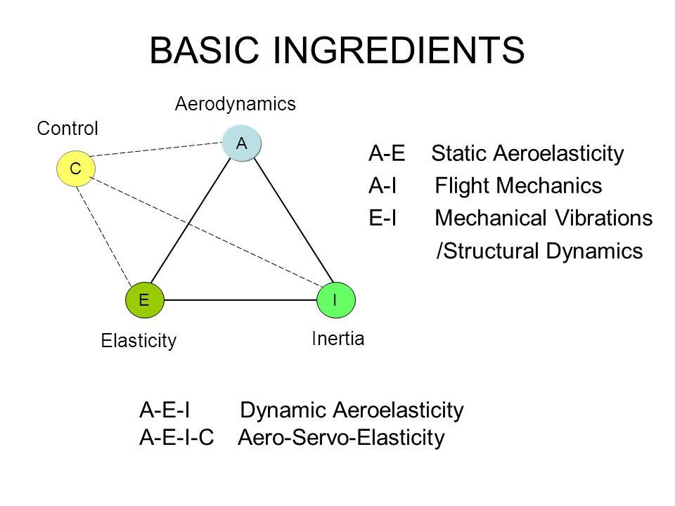 BASIC INGREDIENTS A-E Static Aeroelasticity A-I Flight Mechanics E-I Mechanical Vibrations /Structural Dynamics E A I C Aerodynamics Elasticity Inerti