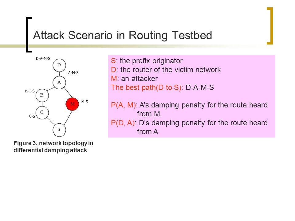 Attack Scenario in Routing Testbed Figure 3.