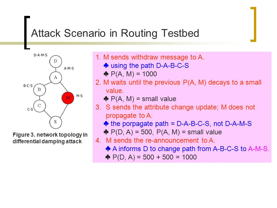 Attack Scenario in Routing Testbed Figure 3. network topology in differential damping attack 1.
