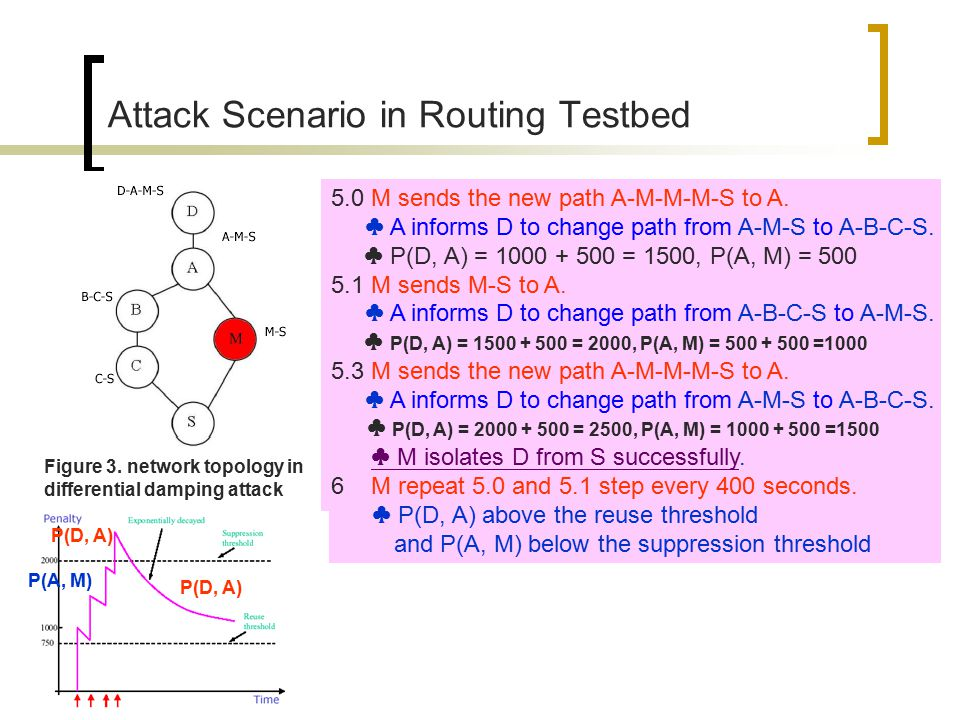 Attack Scenario in Routing Testbed Figure 3.