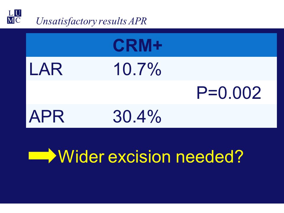 Unsatisfactory results APR CRM+ LAR10.7% P=0.002 APR30.4% Wider excision needed?