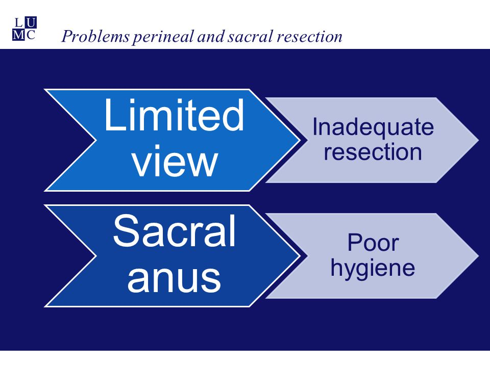 Problems perineal and sacral resection Limited view Inadequate resection Sacral anus Poor hygiene