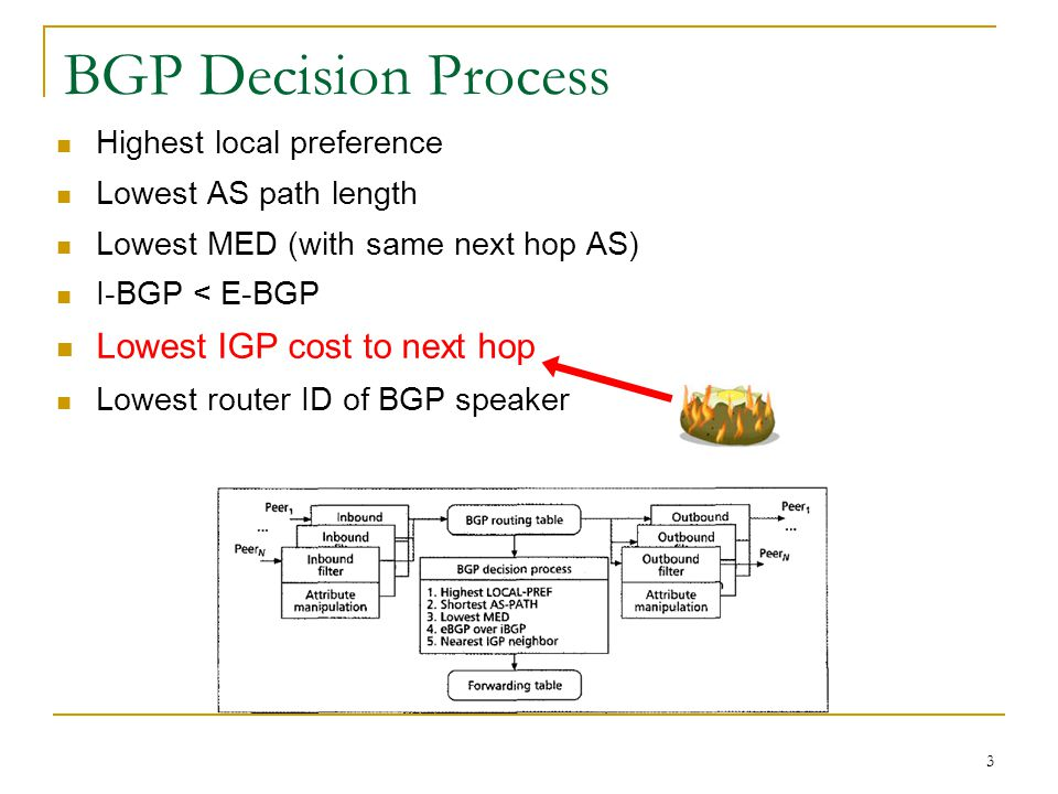 3 BGP Decision Process Highest local preference Lowest AS path length Lowest MED (with same next hop AS) I-BGP < E-BGP Lowest IGP cost to next hop Lowest router ID of BGP speaker