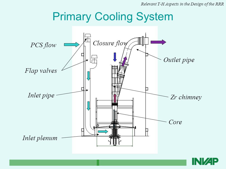 Primary Cooling System Relevant T-H Aspects in the Design of the RRR Flap valves Inlet pipe Zr chimney Outlet pipe Core Inlet plenum PCS flow Closure flow