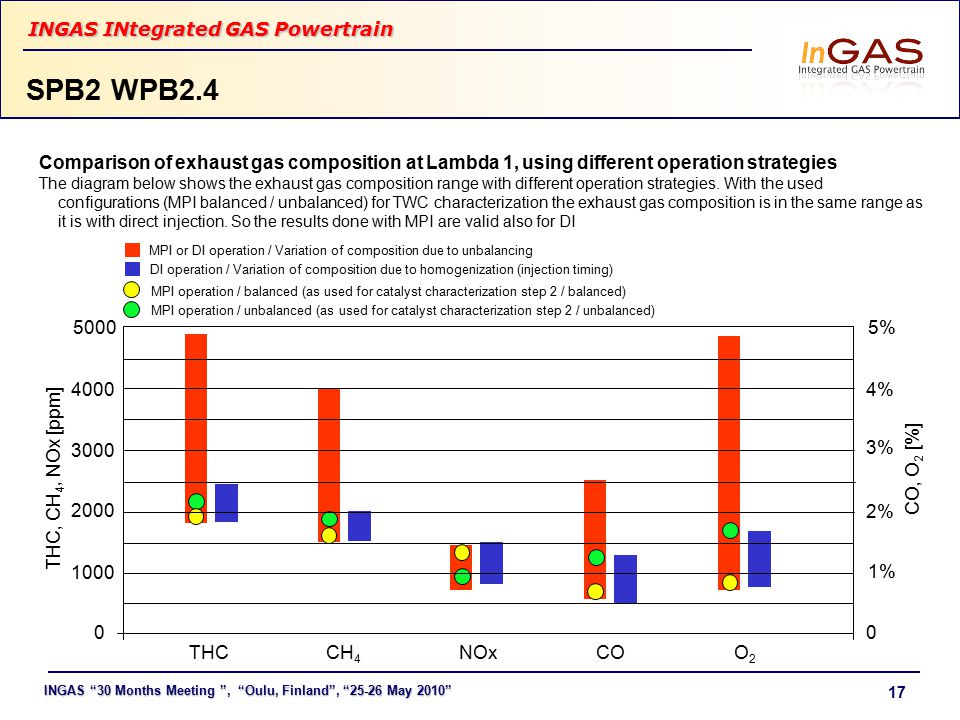 INGAS 30 Months Meeting , Oulu, Finland , 25-26 May 2010 INGAS INtegrated GAS Powertrain 17 SPB2 WPB2.4 Comparison of exhaust gas composition at Lambda 1, using different operation strategies The diagram below shows the exhaust gas composition range with different operation strategies.