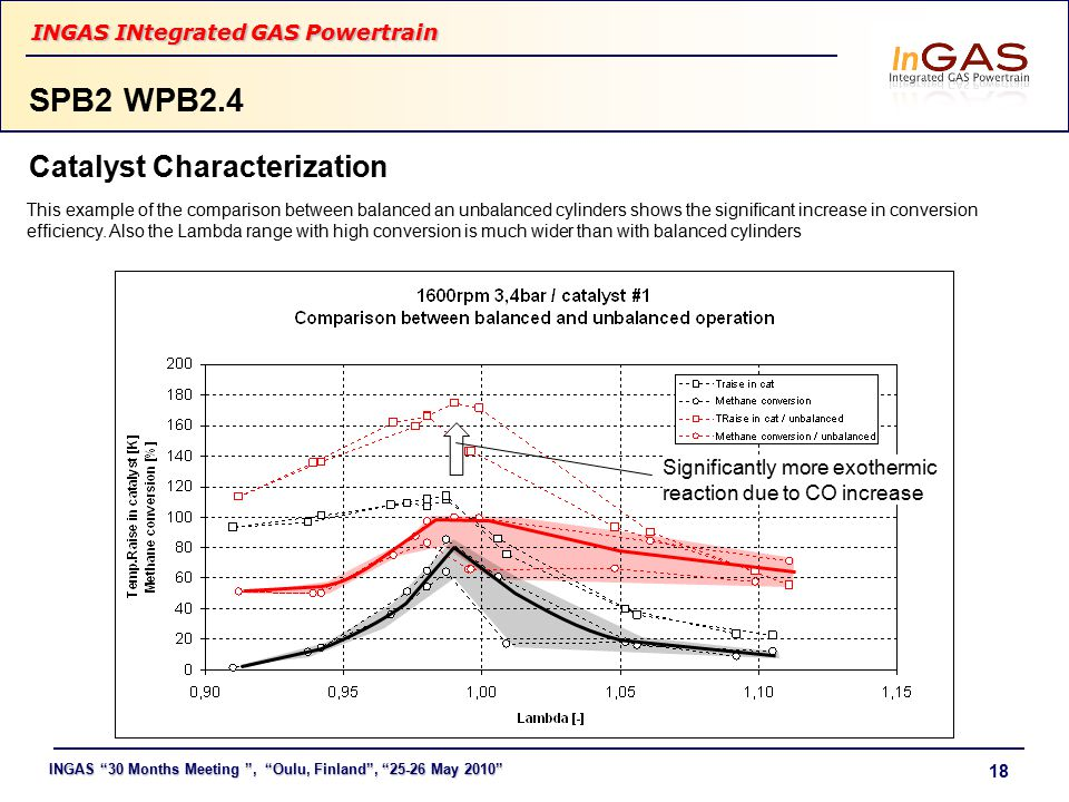 "INGAS ""30 Months Meeting "", ""Oulu, Finland"", ""25-26 May 2010"" INGAS INtegrated GAS Powertrain 18 SPB2 WPB2.4 This example of the comparison between ba"