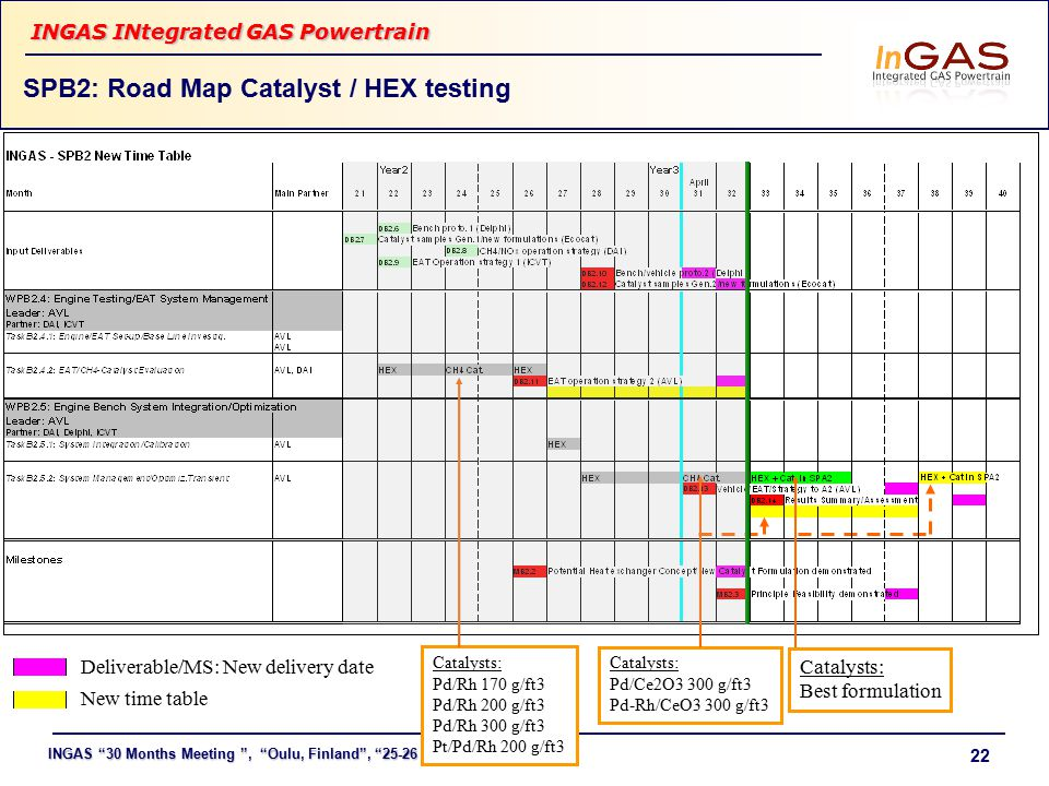 "INGAS ""30 Months Meeting "", ""Oulu, Finland"", ""25-26 May 2010"" INGAS INtegrated GAS Powertrain 22 SPB2: Road Map Catalyst / HEX testing Catalysts: Pd/R"