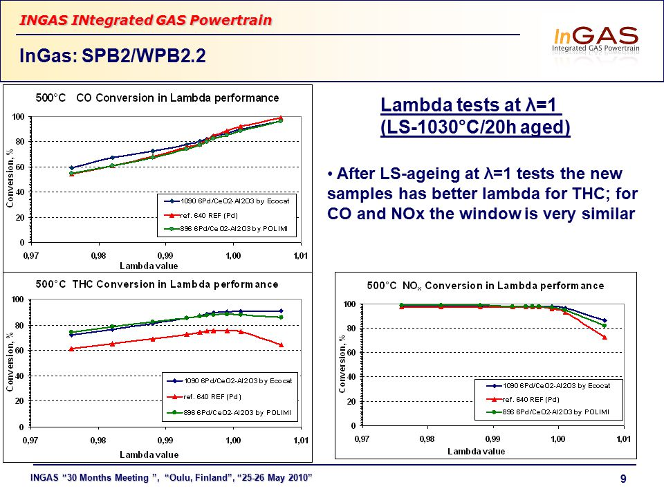 INGAS 30 Months Meeting , Oulu, Finland , 25-26 May 2010 INGAS INtegrated GAS Powertrain 9 InGas: SPB2/WPB2.2 After LS-ageing at λ=1 tests the new samples has better lambda for THC; for CO and NOx the window is very similar Lambda tests at λ=1 (LS-1030°C/20h aged)