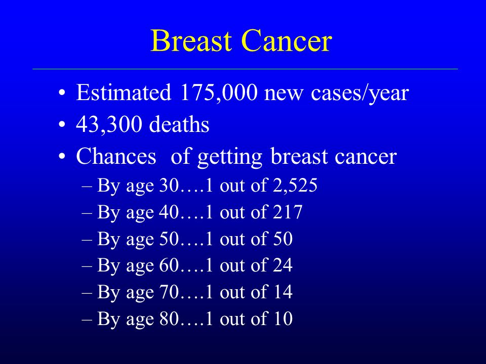 Breast Cancer Estimated 175,000 new cases/year 43,300 deaths Chances of getting breast cancer –By age 30….1 out of 2,525 –By age 40….1 out of 217 –By