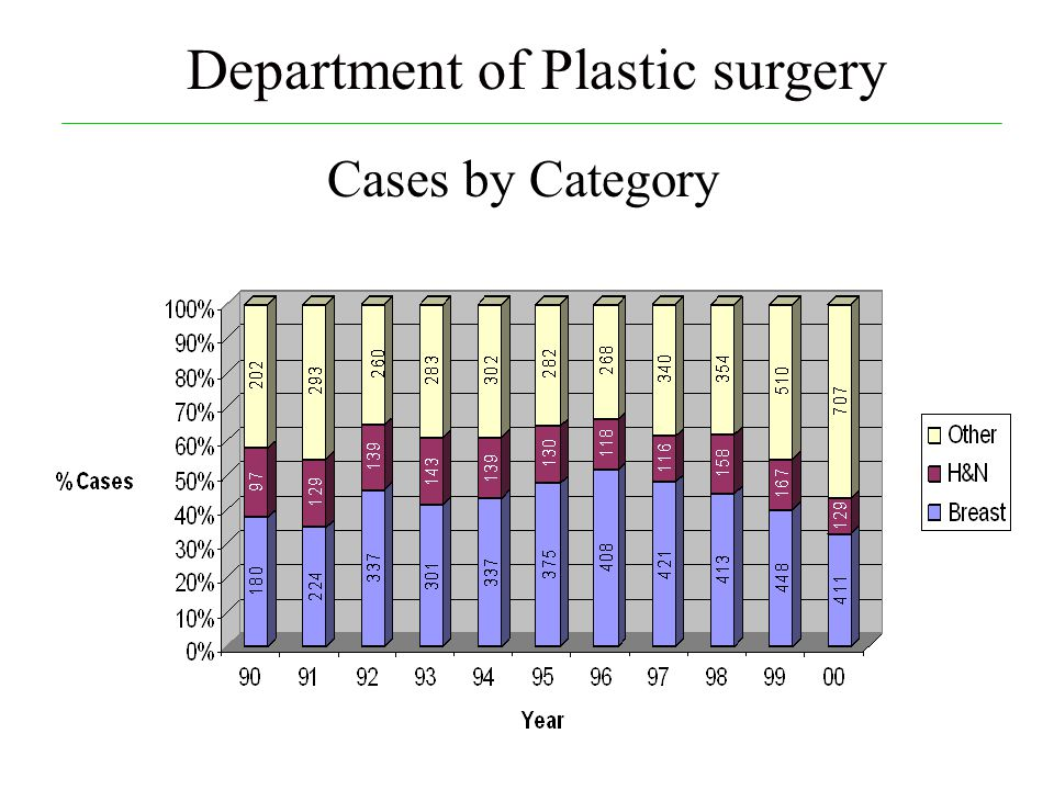 Cases by Category Department of Plastic surgery