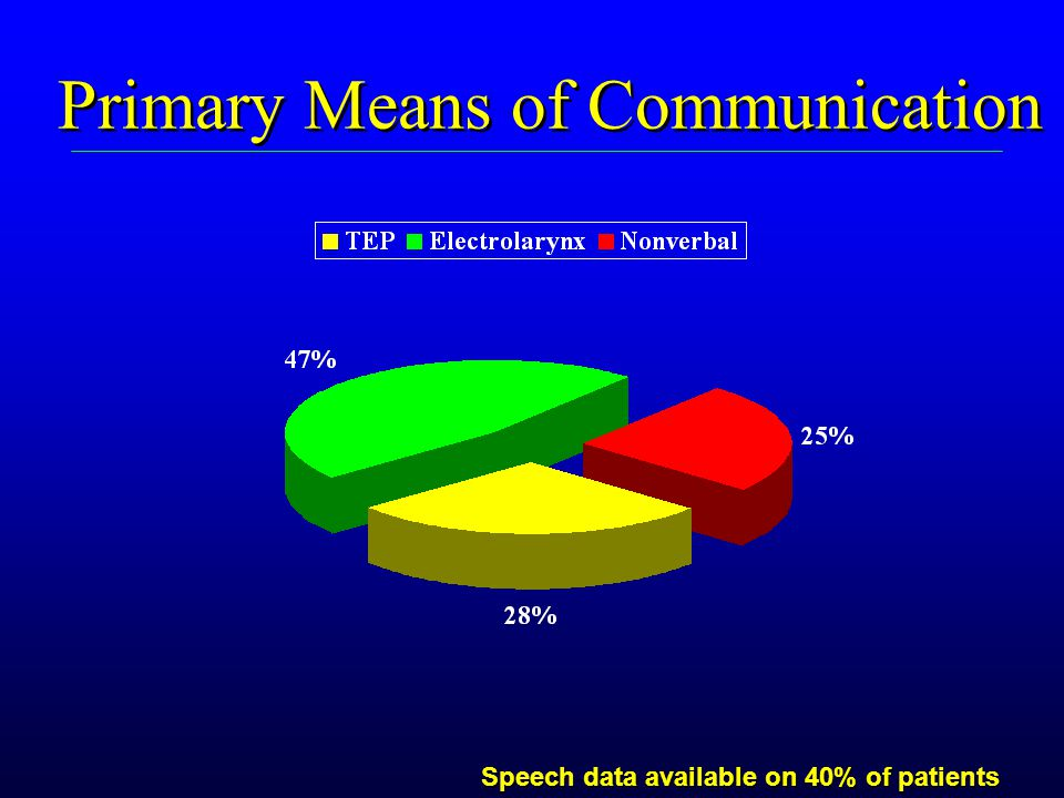 Primary Means of Communication Speech data available on 40% of patients