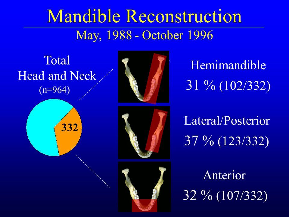 Mandible Reconstruction May, 1988 - October 1996 Hemimandible 31 % (102/332) Lateral/Posterior 37 % (123/332) Anterior 32 % (107/332) 332 (n=964) Tota