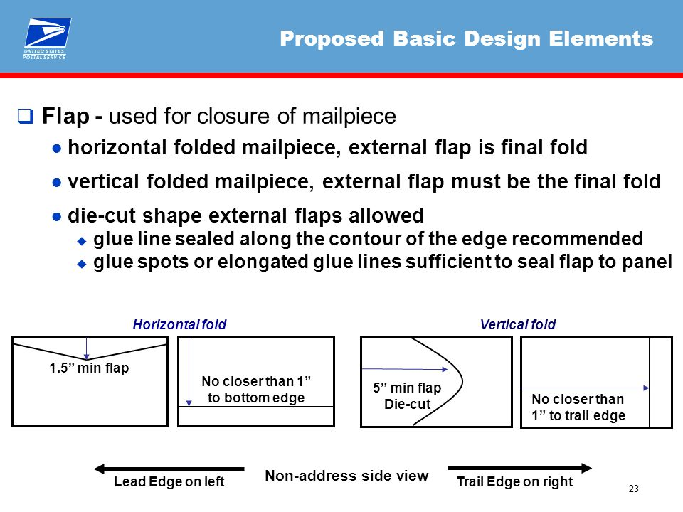 23 Proposed Basic Design Elements  Flap - used for closure of mailpiece ●horizontal folded mailpiece, external flap is final fold ●vertical folded ma
