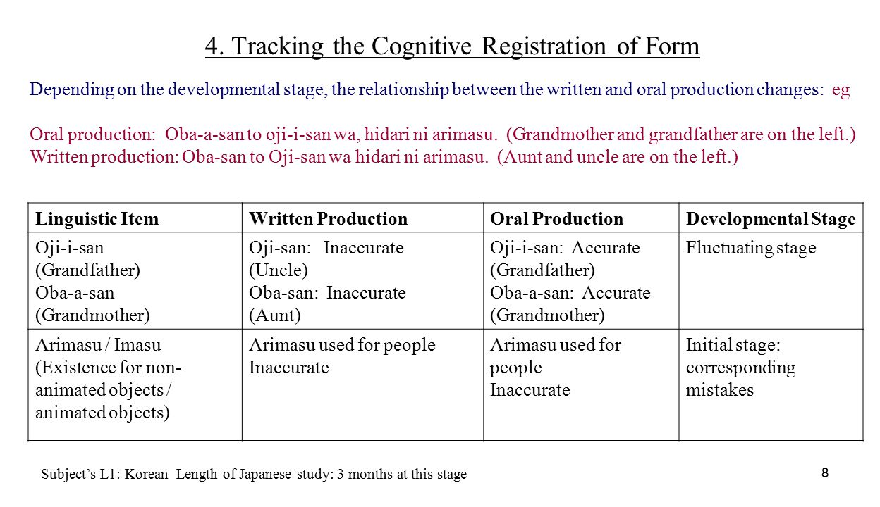 9 Cognitive Processes and Pedagogical Implications Initial StageFluctuating StageStabilized/ Fossilized Stage OralStable: Inaccurate or Accurate Fluctuate: Inaccurate/Accurate Stable: Accurate or Inaccurate WrittenStable: Inaccurate or Accurate Fluctuate: Accurate/Inaccurate Stable: Accurate or Inaccurate Cognitive ProcessesNoticing: (Attention vs.