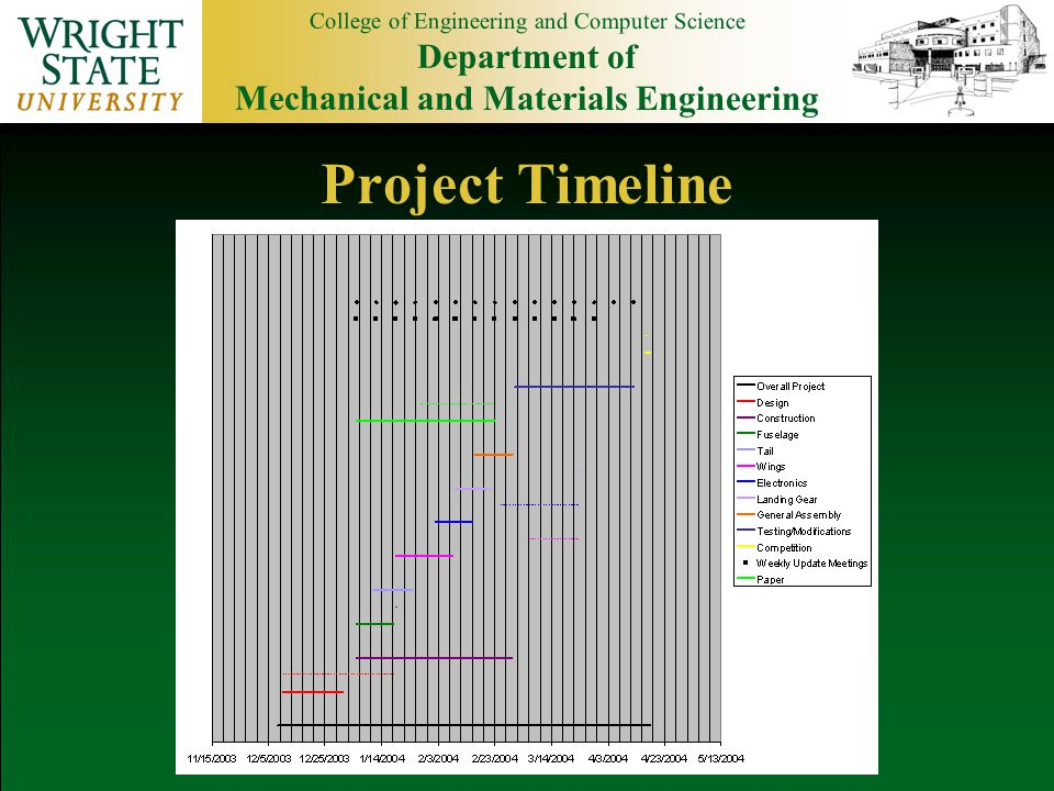 College of Engineering and Computer Science Department of Mechanical and Materials Engineering Project Timeline