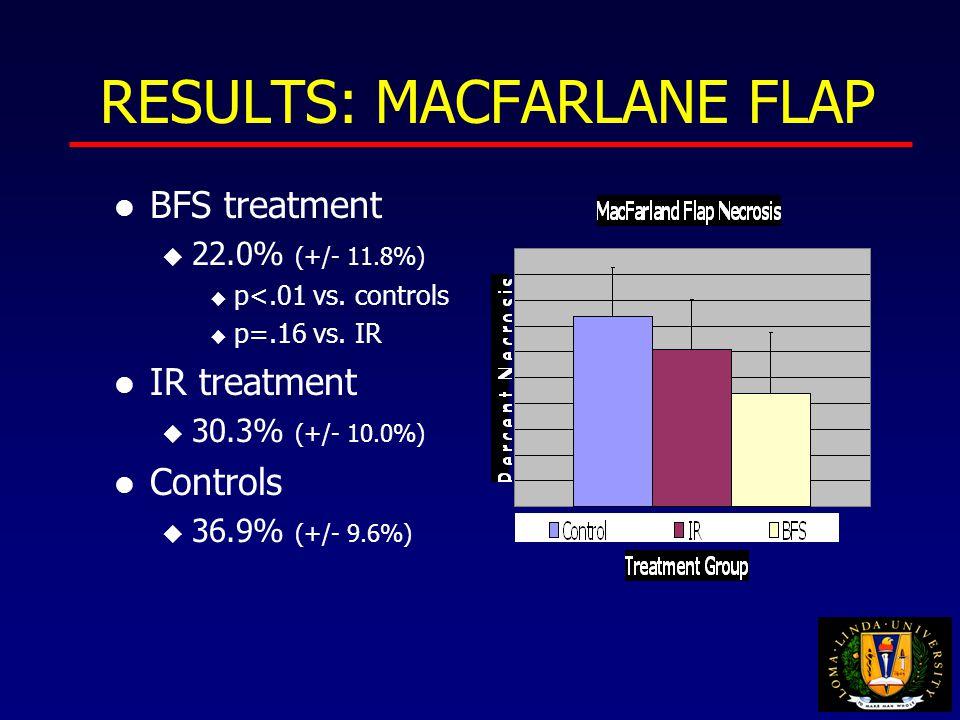 RESULTS: MACFARLANE FLAP l BFS treatment u 22.0% (+/- 11.8%) u p<.01 vs.