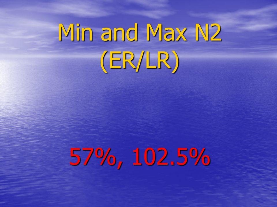 Min and Max N2 (ER/LR) 57%, 102.5%