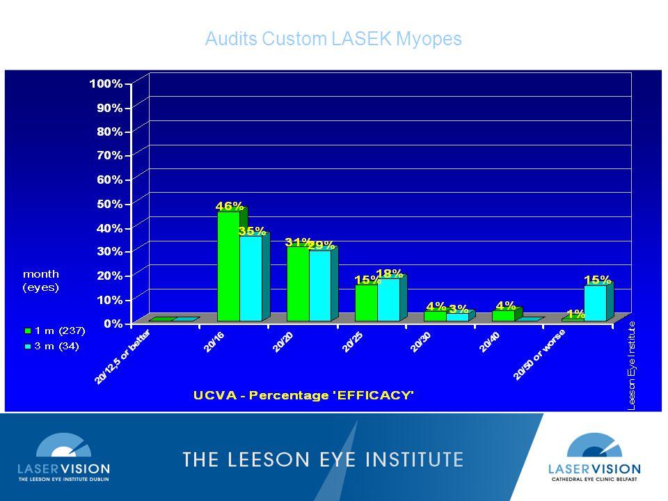 Audits Custom LASEK Myopes