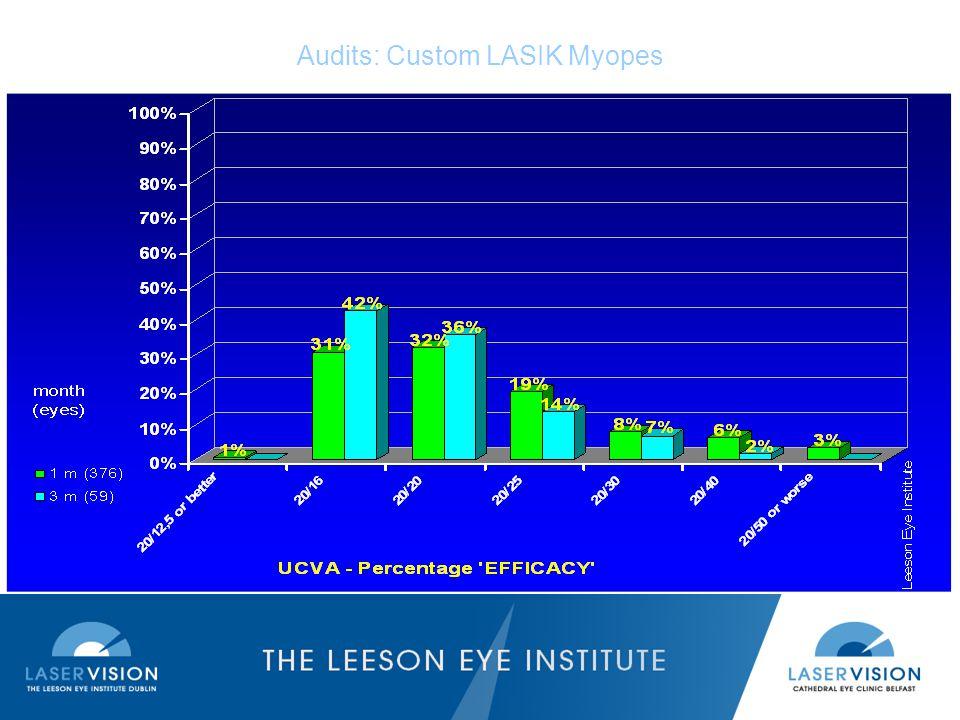 Audits: Custom LASIK Myopes