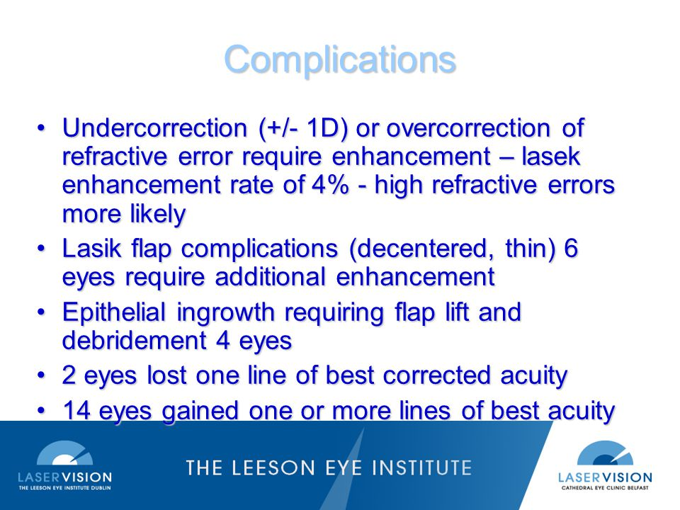 Complications Undercorrection (+/- 1D) or overcorrection of refractive error require enhancement – lasek enhancement rate of 4% - high refractive errors more likelyUndercorrection (+/- 1D) or overcorrection of refractive error require enhancement – lasek enhancement rate of 4% - high refractive errors more likely Lasik flap complications (decentered, thin) 6 eyes require additional enhancementLasik flap complications (decentered, thin) 6 eyes require additional enhancement Epithelial ingrowth requiring flap lift and debridement 4 eyesEpithelial ingrowth requiring flap lift and debridement 4 eyes 2 eyes lost one line of best corrected acuity2 eyes lost one line of best corrected acuity 14 eyes gained one or more lines of best acuity14 eyes gained one or more lines of best acuity