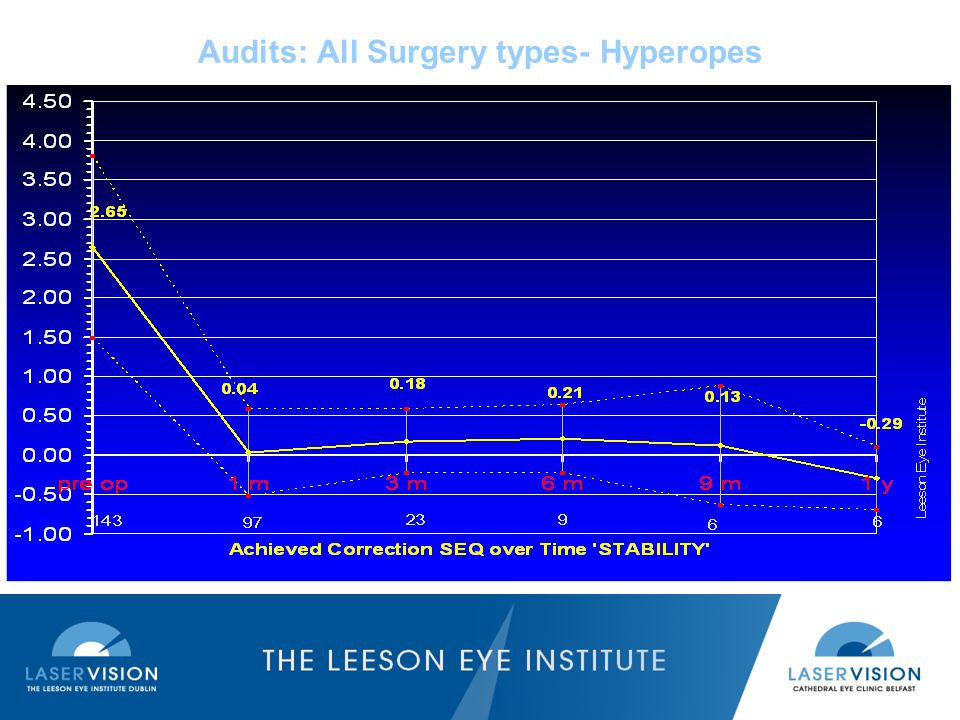 Audits: All Surgery types- Hyperopes