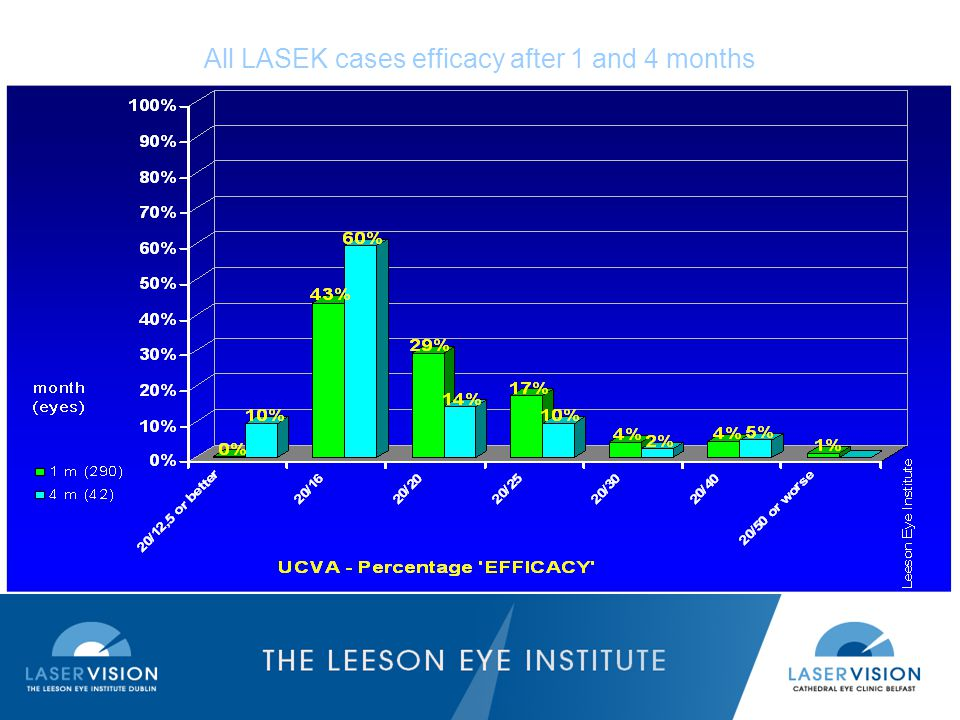 All LASEK cases efficacy after 1 and 4 months