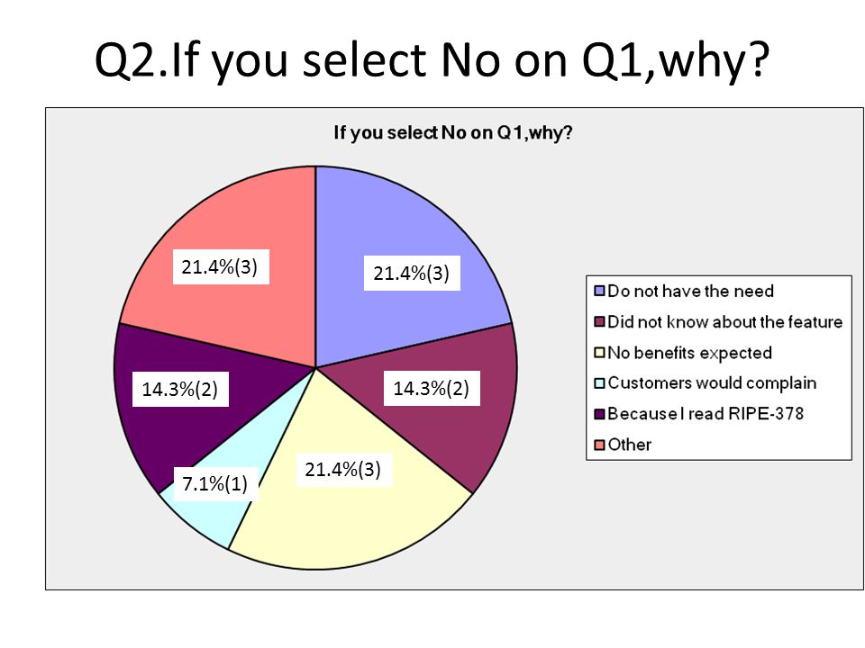 Q3.If you select Yes on Q1,what parameter do you use? 50.0%(3)