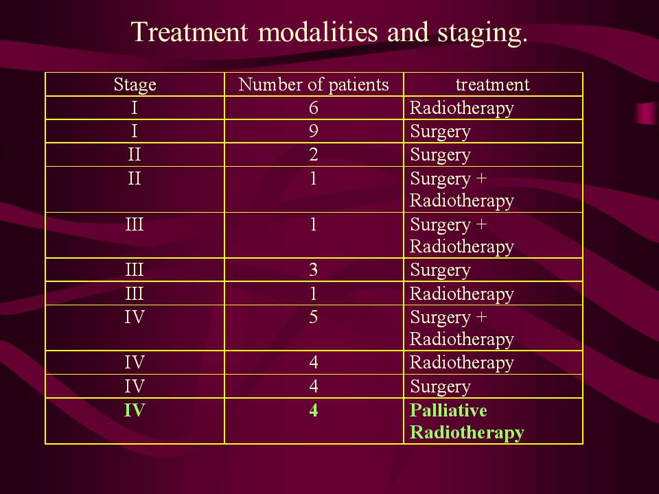 Treatment modalities and staging.