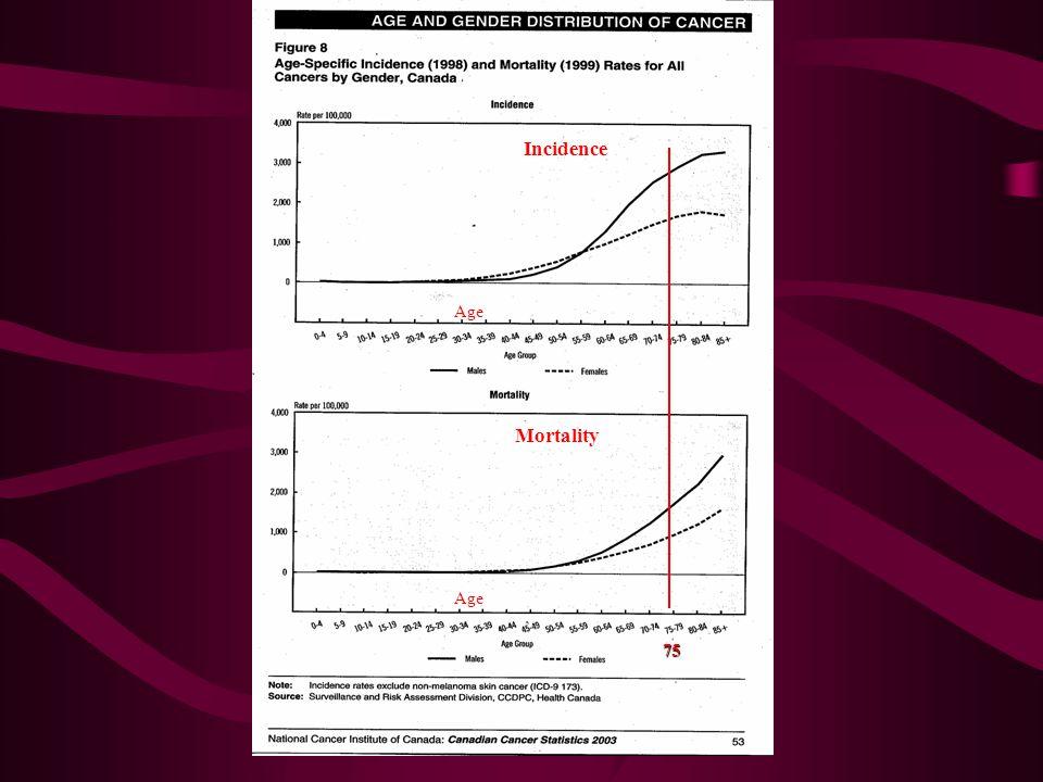 Age Incidence Mortality 75