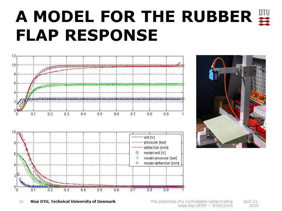 A MODEL FOR THE RUBBER FLAP RESPONSE April 21.