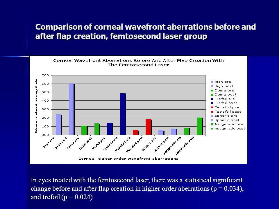 Variance analysis of corneal wavefront aberrations created with the two methods Variance analysis shows greater variability in wavefront corneal aberrations with those flaps created with the mechanical microkeratome (statistical significance for spherical aberration: p <0.001, astigmatic aberration: p = 0.003, and tilt: p < 0.001).