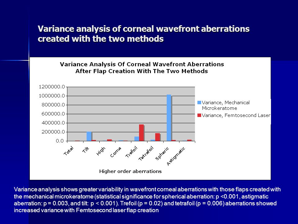 Variance analysis of corneal wavefront aberrations created with the two methods Variance analysis shows greater variability in wavefront corneal aberr