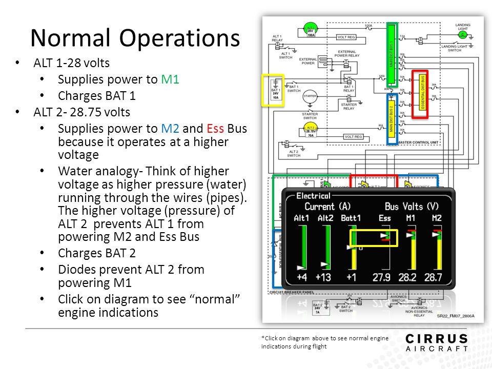 ALT 1-28 volts Supplies power to M1 Charges BAT 1 ALT 2- 28.75 volts Supplies power to M2 and Ess Bus because it operates at a higher voltage Water an