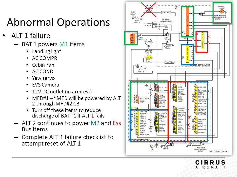 Abnormal Operations ALT 1 failure – BAT 1 powers M1 items Landing light AC COMPR Cabin Fan AC COND Yaw servo EVS Camera 12V DC outlet (in armrest) MFD