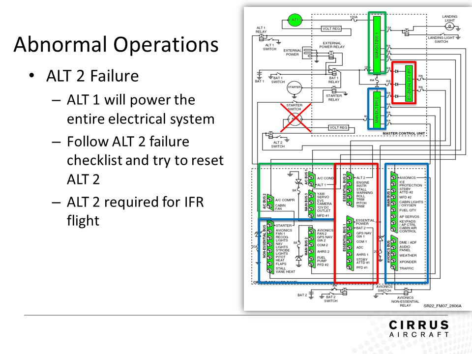 Abnormal Operations ALT 2 Failure – ALT 1 will power the entire electrical system – Follow ALT 2 failure checklist and try to reset ALT 2 – ALT 2 requ