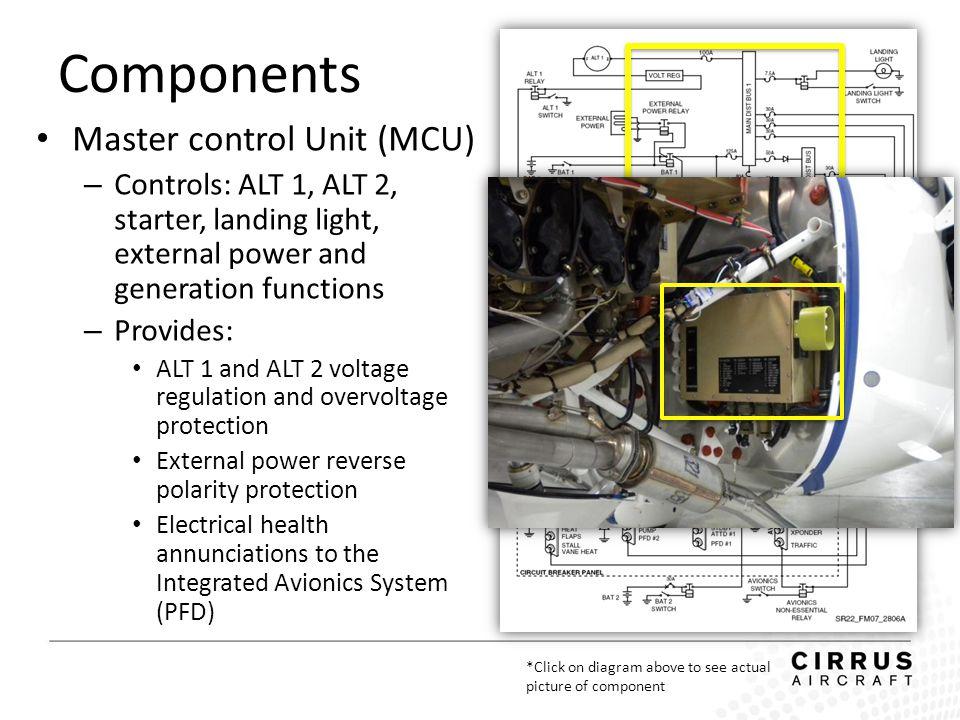 Components Master control Unit (MCU) – Controls: ALT 1, ALT 2, starter, landing light, external power and generation functions – Provides: ALT 1 and A