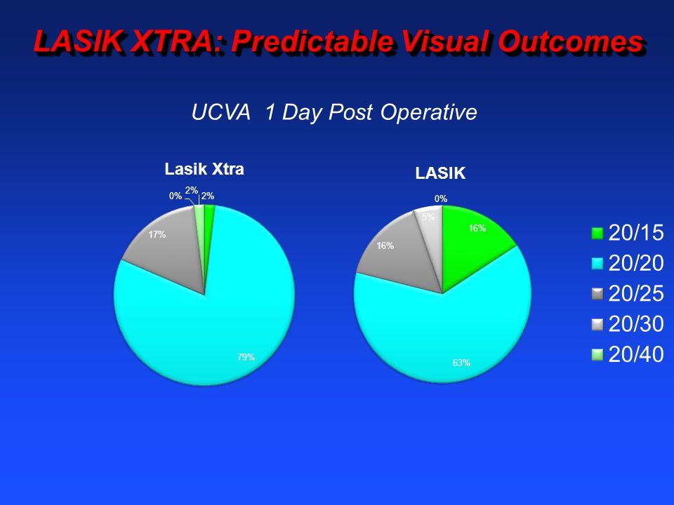 LASIK XTRA: Predictable Visual Outcomes UCVA 1 Day Post Operative