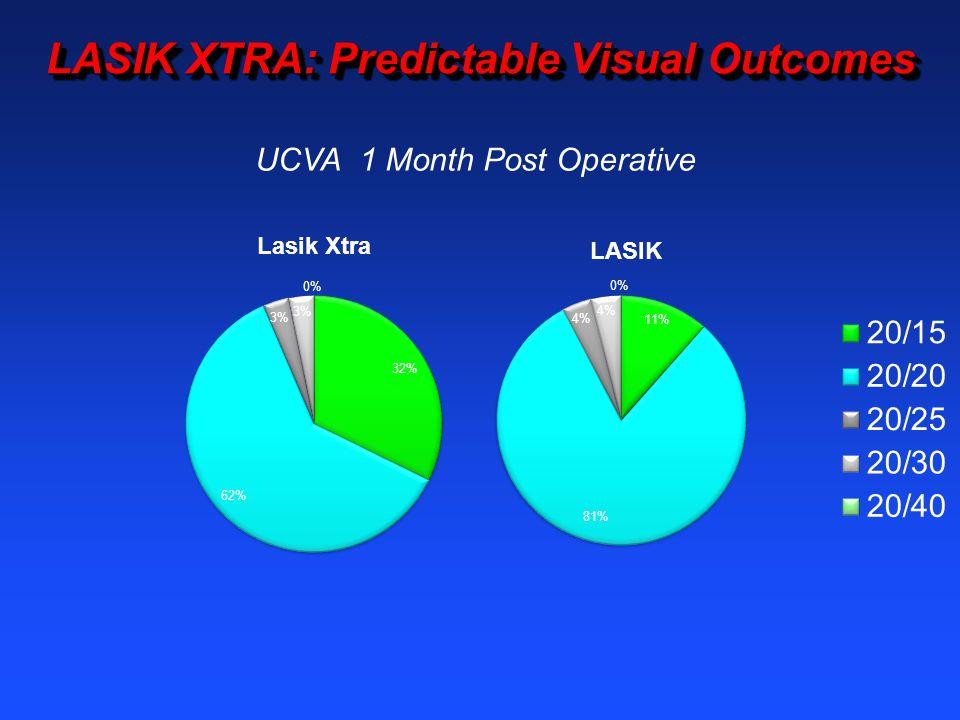 LASIK XTRA: Predictable Visual Outcomes UCVA 1 Month Post Operative