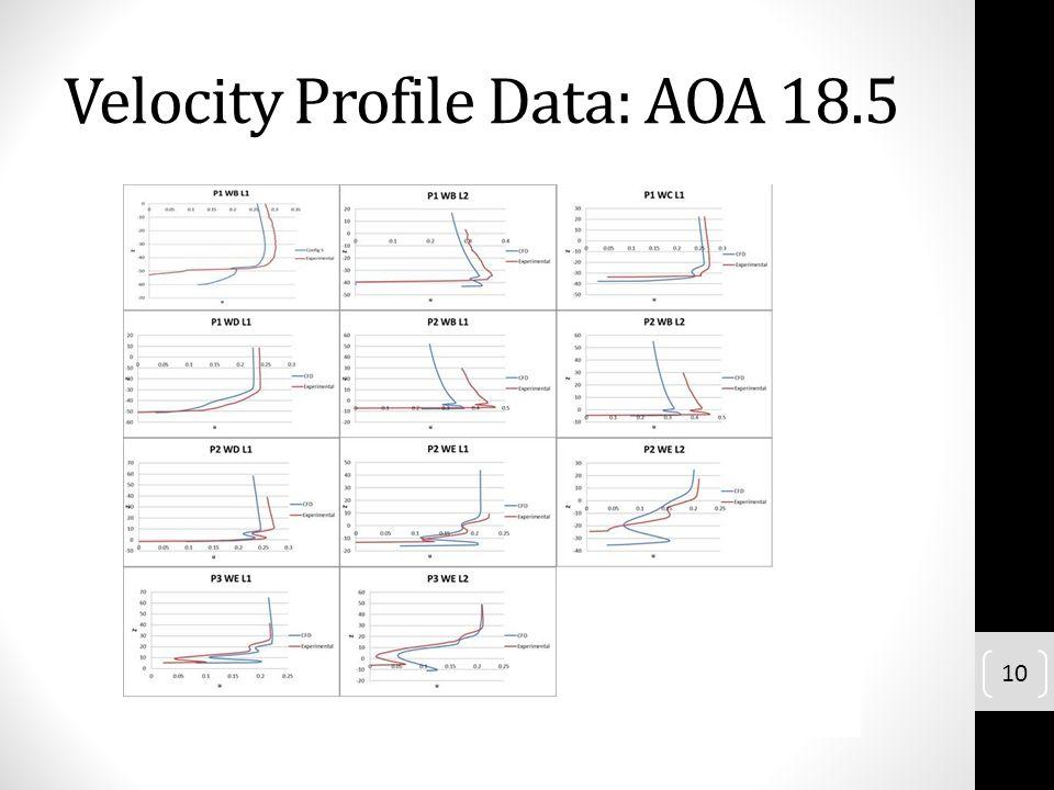 Velocity Profile Data: AOA 18.5 10