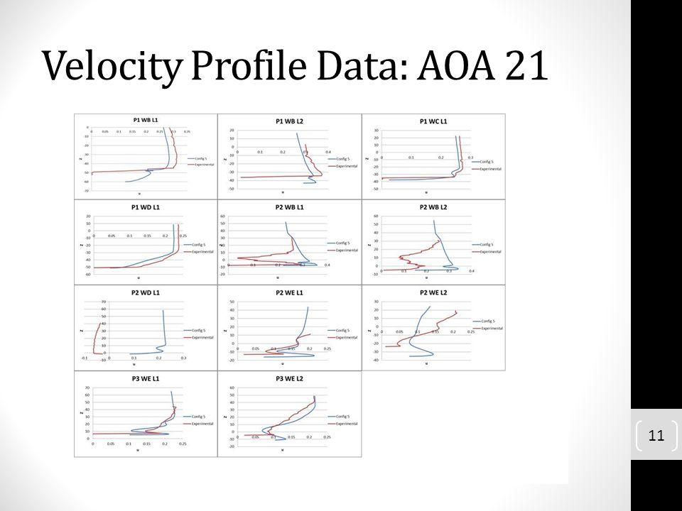 Velocity Profile Data: AOA 21 11