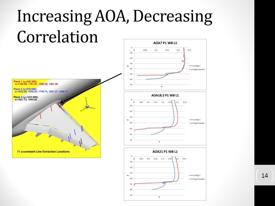 Increasing AOA, Decreasing Correlation 14
