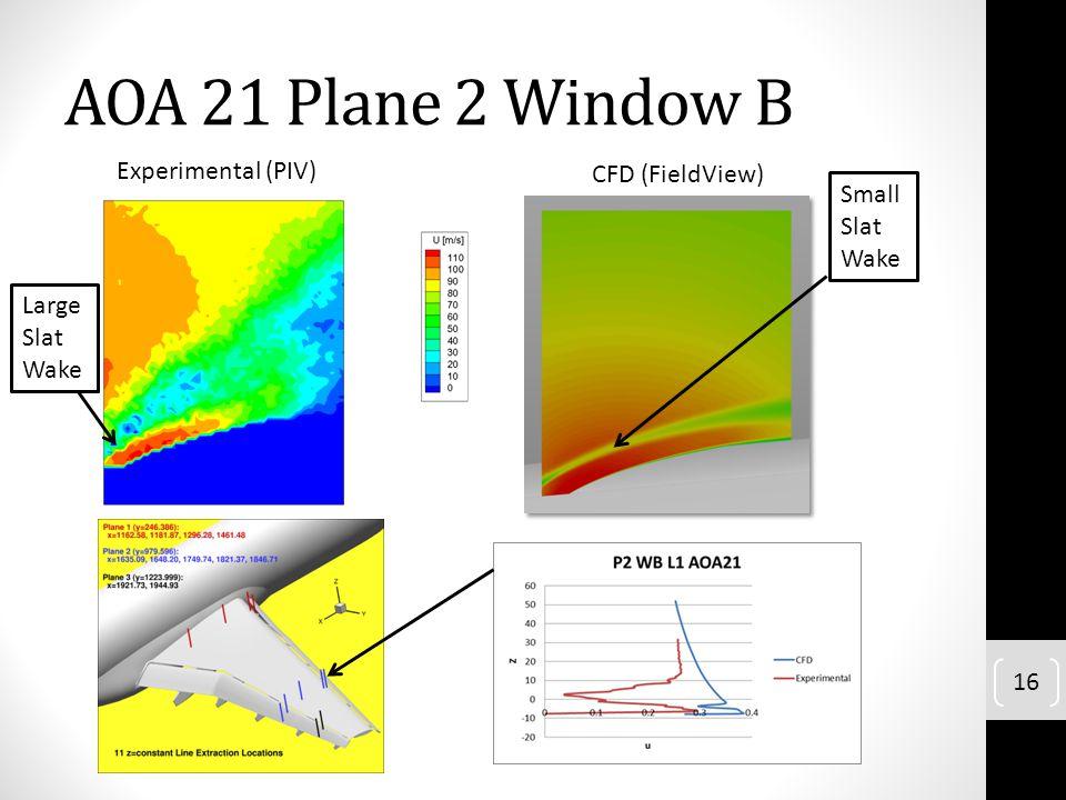 AOA 21 Plane 2 Window B Experimental (PIV) CFD (FieldView) 16 Large Slat Wake Small Slat Wake
