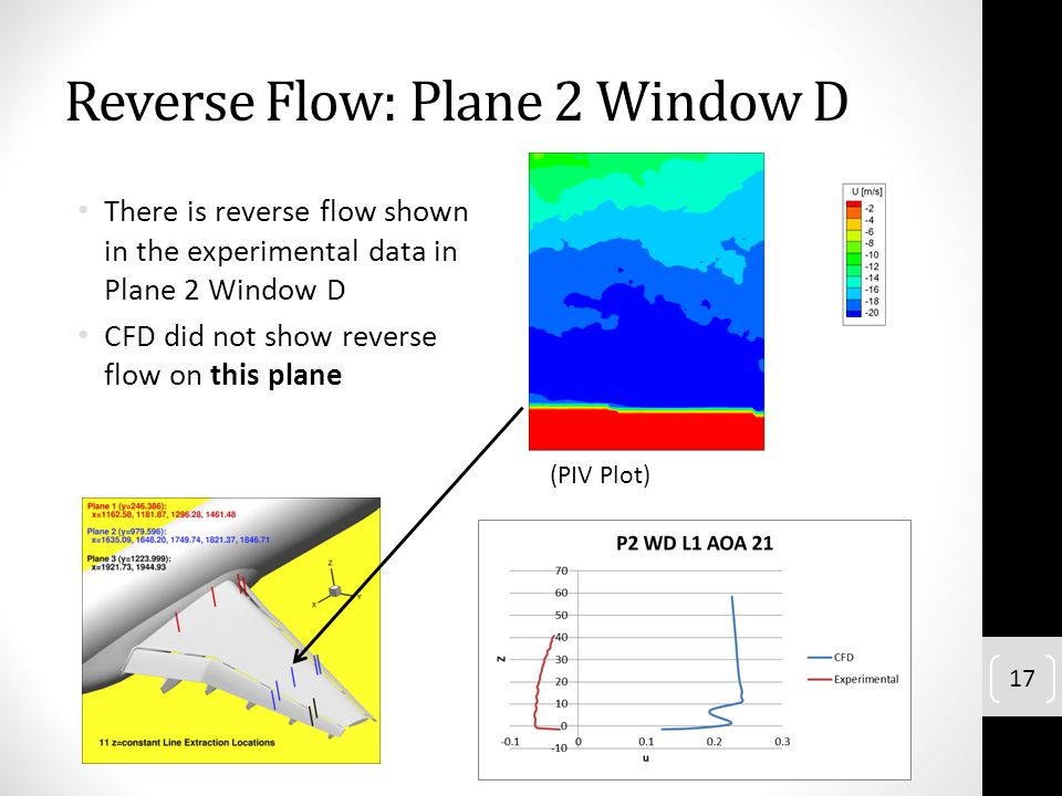 Reverse Flow: Plane 2 Window D There is reverse flow shown in the experimental data in Plane 2 Window D CFD did not show reverse flow on this plane (P