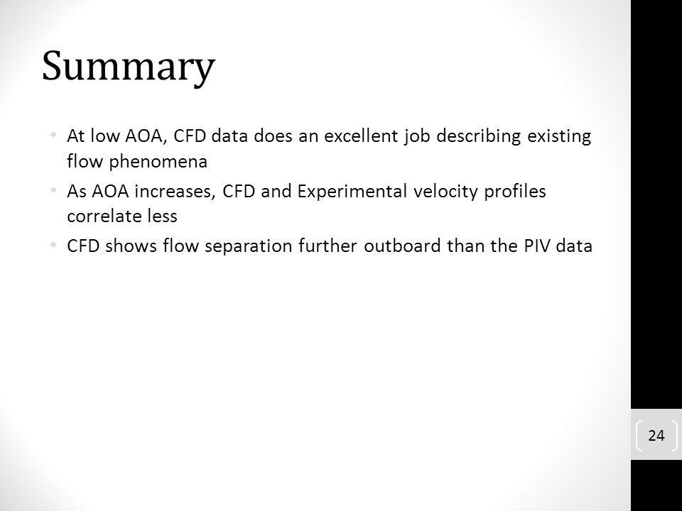 Summary At low AOA, CFD data does an excellent job describing existing flow phenomena As AOA increases, CFD and Experimental velocity profiles correla