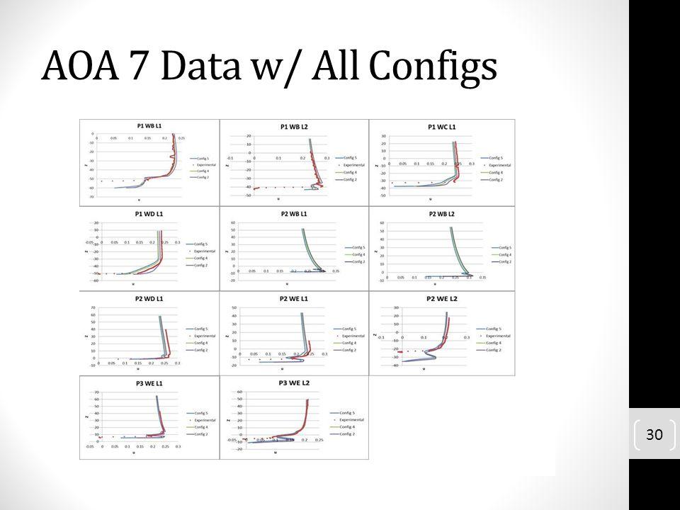 AOA 7 Data w/ All Configs 30