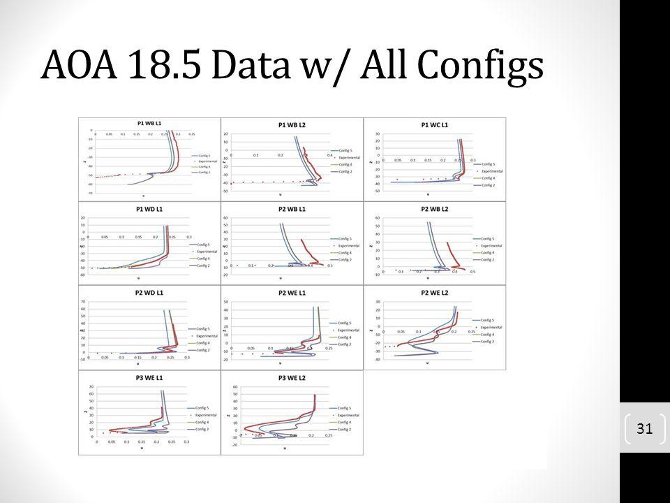 AOA 18.5 Data w/ All Configs 31