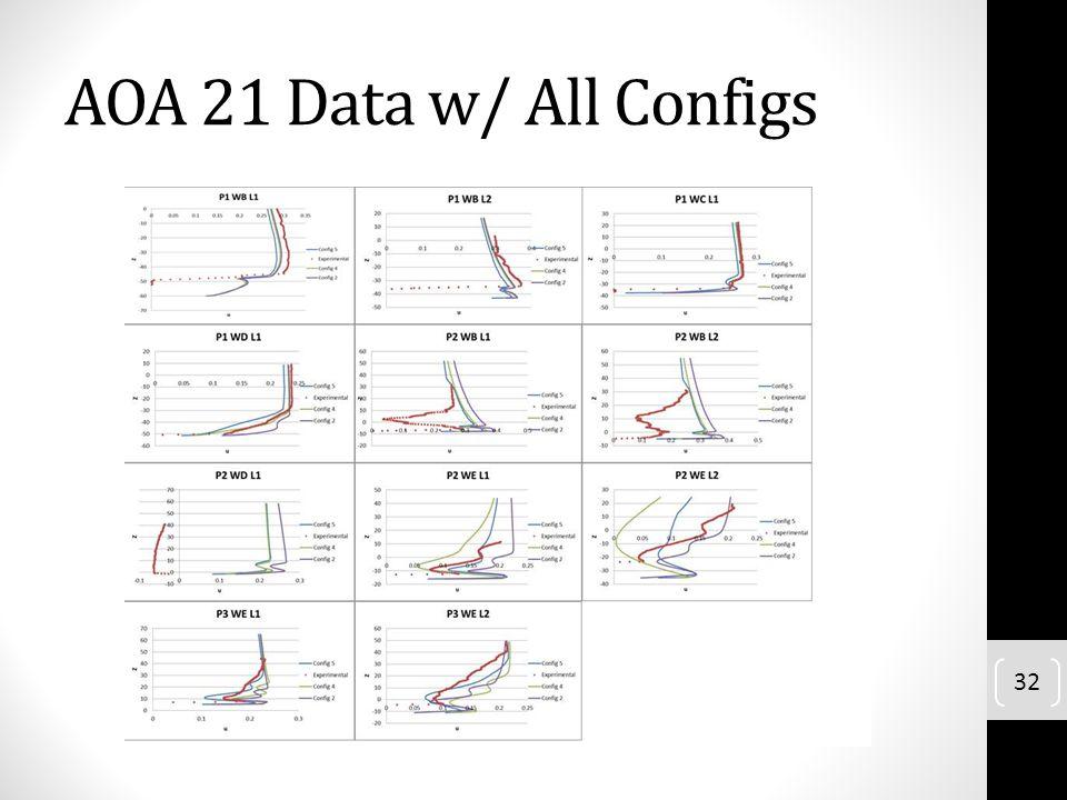 AOA 21 Data w/ All Configs 32