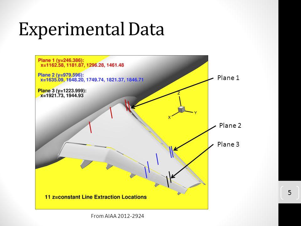 Experimental Data 5 Plane 1 Plane 2 Plane 3 From AIAA 2012-2924