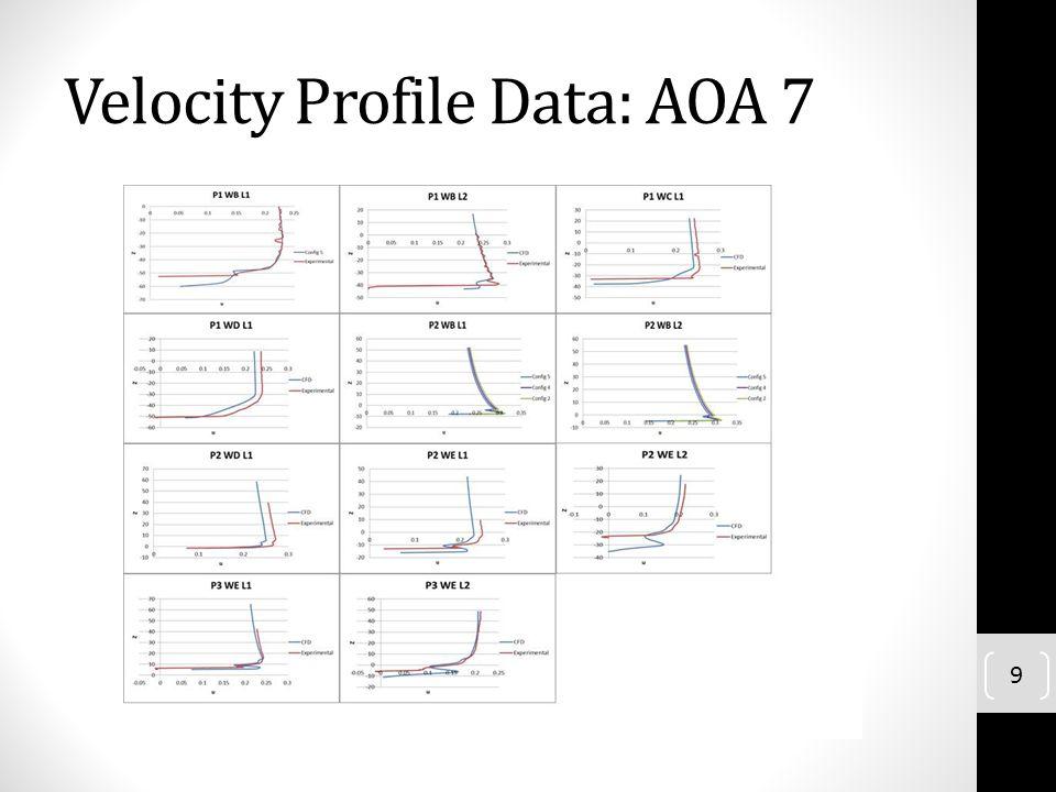 Velocity Profile Data: AOA 7 9